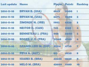 Tennis ranking or sport rankings in general 6