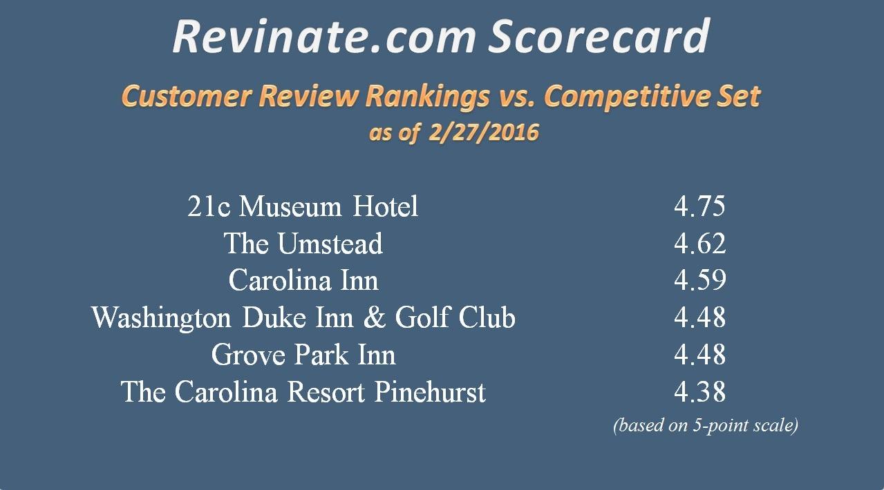 Employee_Signage_Revinate_Scores