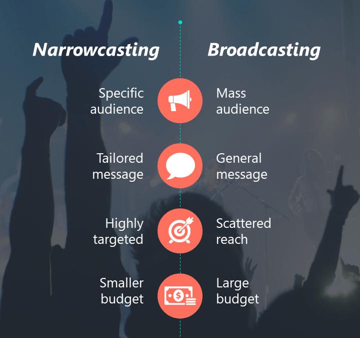 Narrowcasting Software – PowerPoint