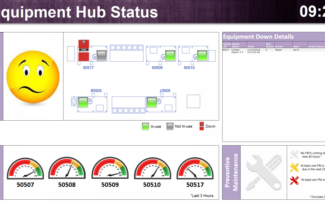 How to Create an Equipment Monitoring System Dashboard