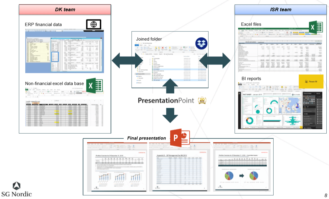 solution for automated reporting software PowerPoint SG Nordic financial statements process flow chart