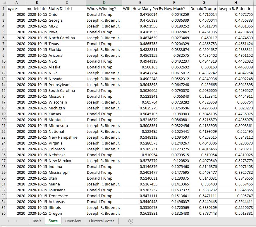 us election polls spreadsheet snapshot
