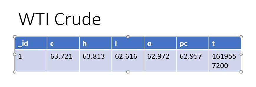 crude oil price table 2