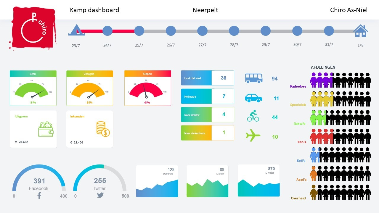 Nonprofit infographic dashboard - Chiro Youth Camp